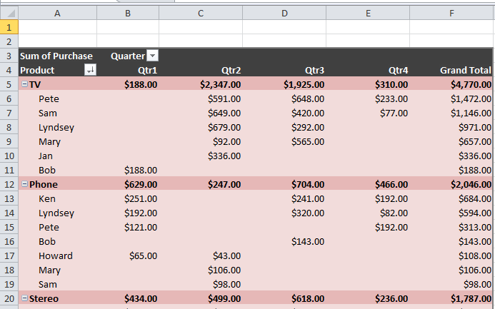 Big Data Pivot Table